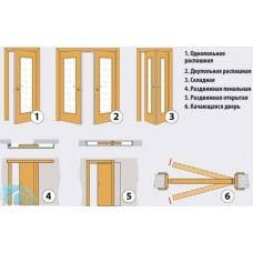 Разновидности межкомнатных (внутренних) дверей